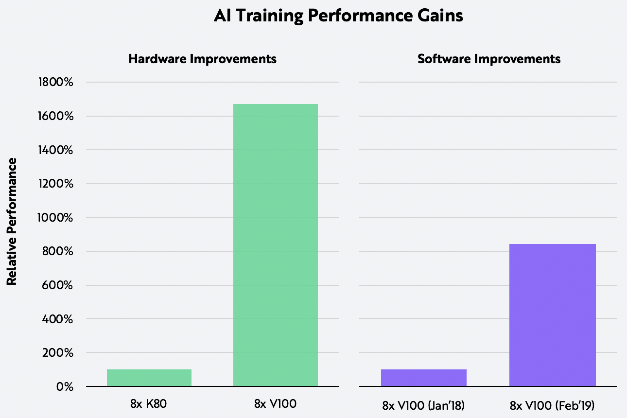 AI Training, deep learning, ARK Research, James Wang