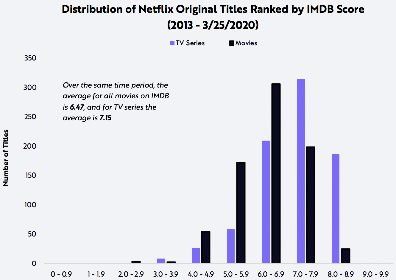 Netflix, Digital, Video Streaming, Nicholas Grous, ARK Invest