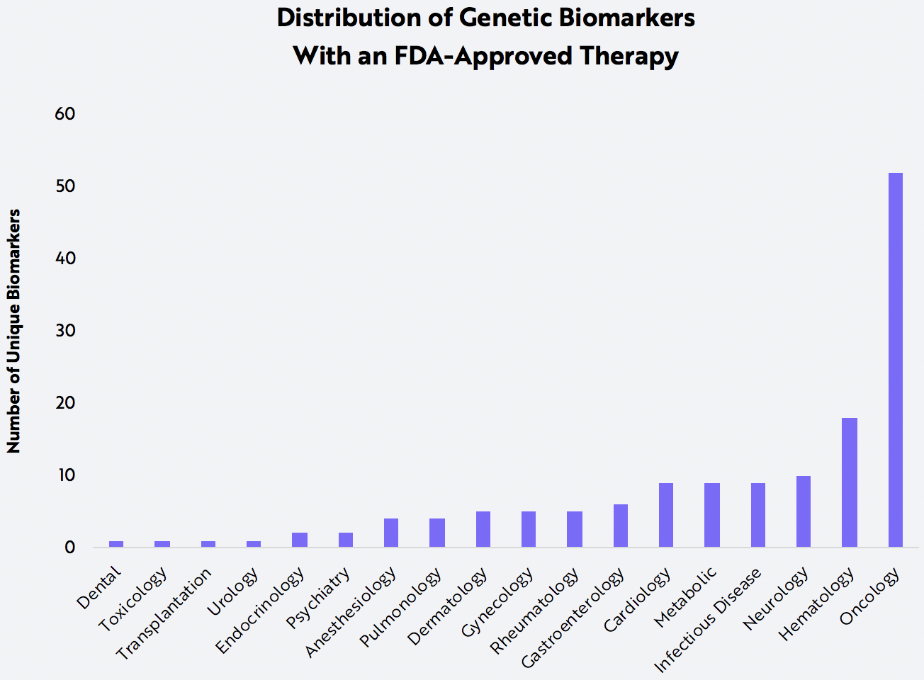 Genomic Biomarkers, oncology, FDA-approved therapy