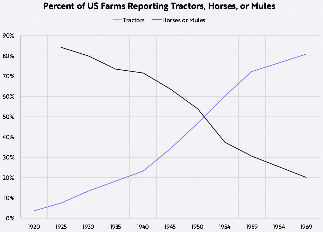 Agriculture, Farms, Tractors, ARK Invest