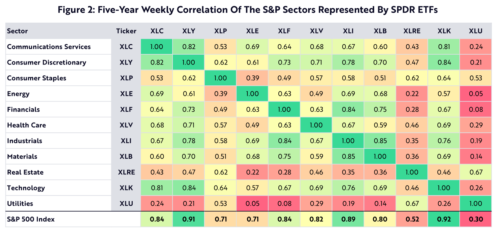 Correlation Of The S&P Sectors, Innovation allocation
