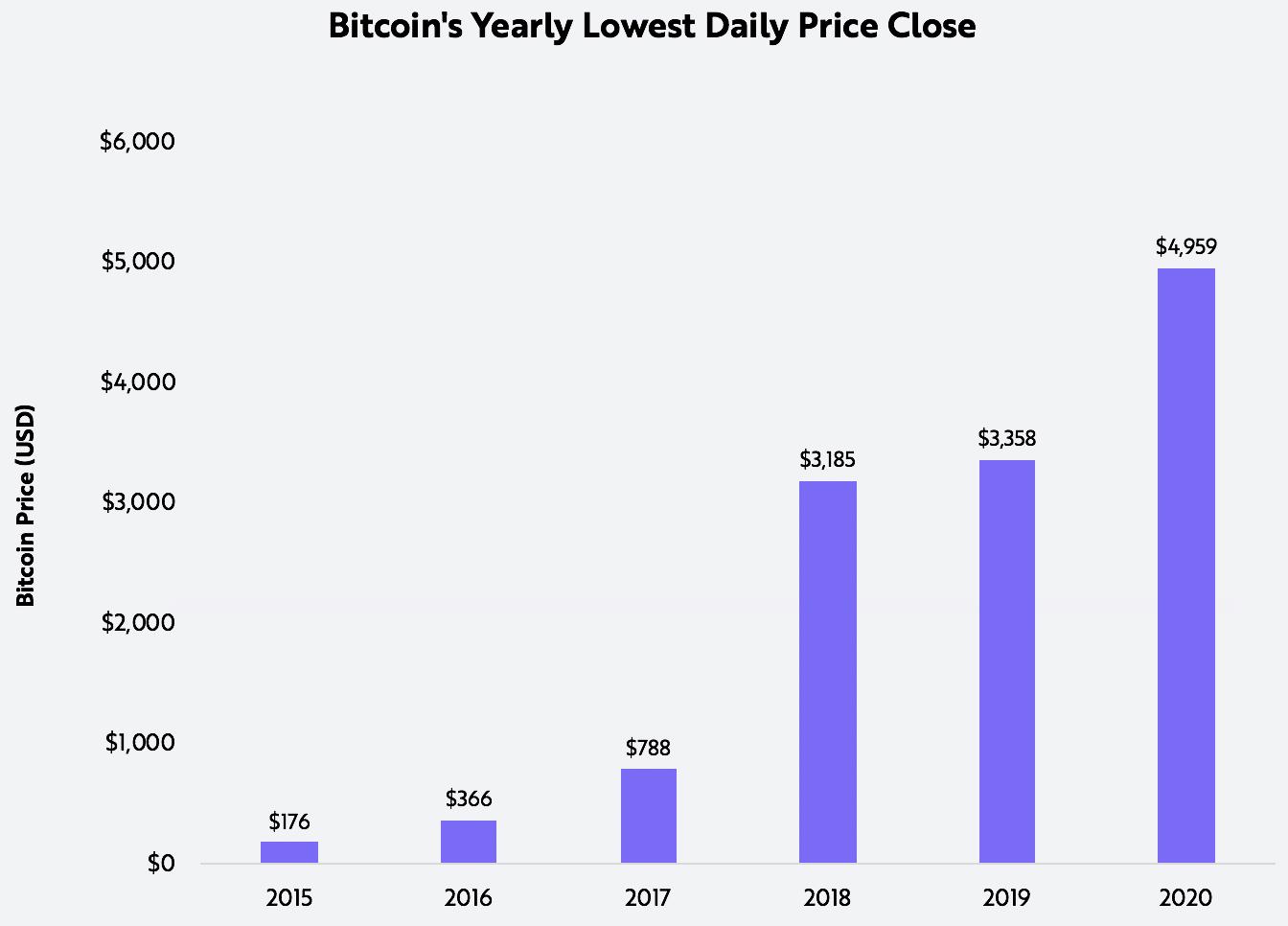 bitcoin, price, BTC volatility, ARK Invest