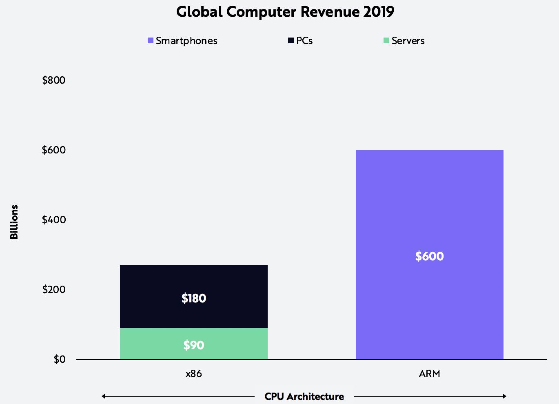 Developers, James Wang, Amazon, Apple, Intel, x86