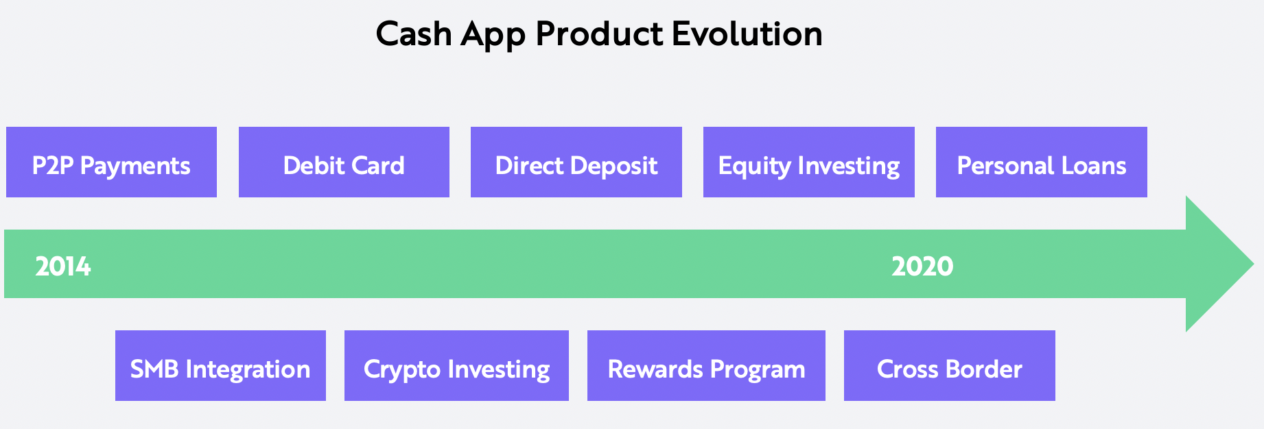 Square Valuation Cash App Product Evolution