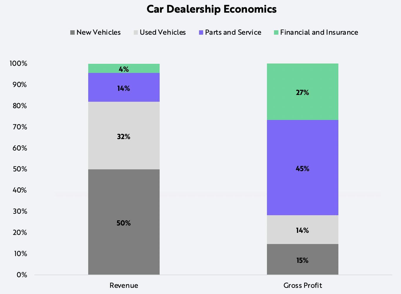 auto loans, car dealership, ARK Invest