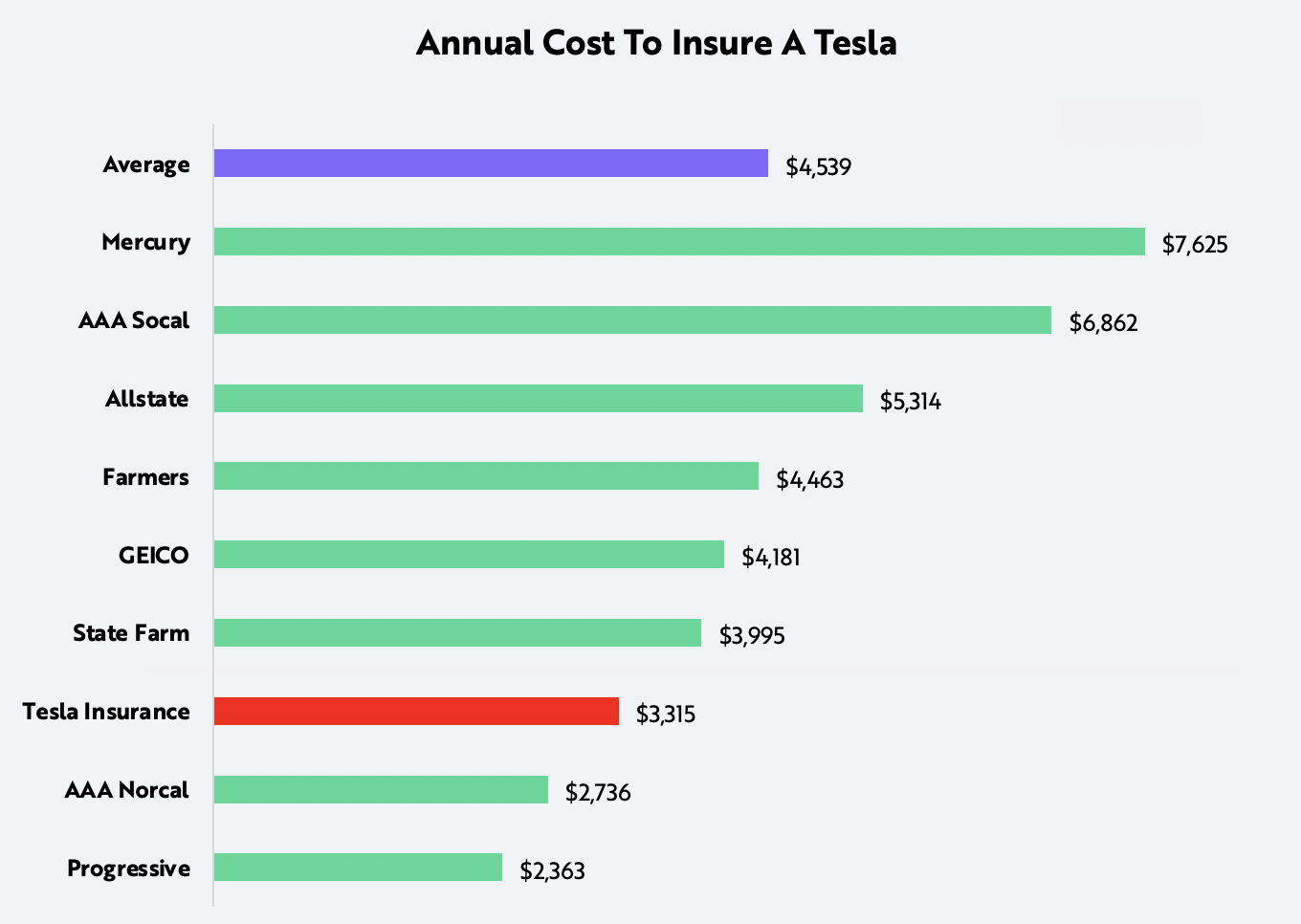 ride-hailing, Tesla, annual cost to insure