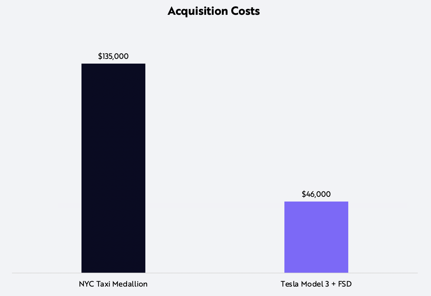 ride-hailing, Tesla, acquisition cost