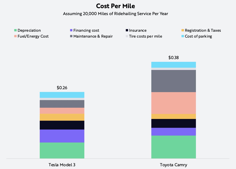 ride-hailing, Tesla, cost per mile