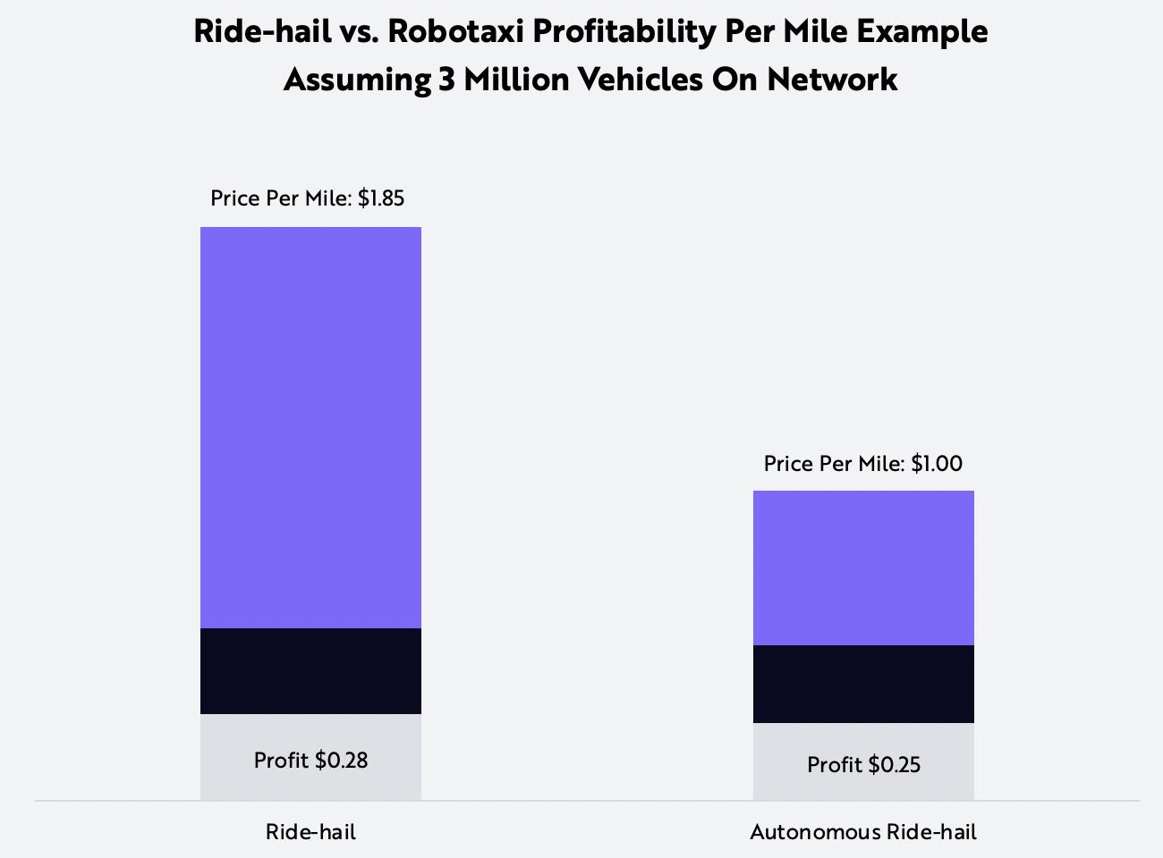 Tesla, ride-hail, autonomous, robotaxi, Graph
