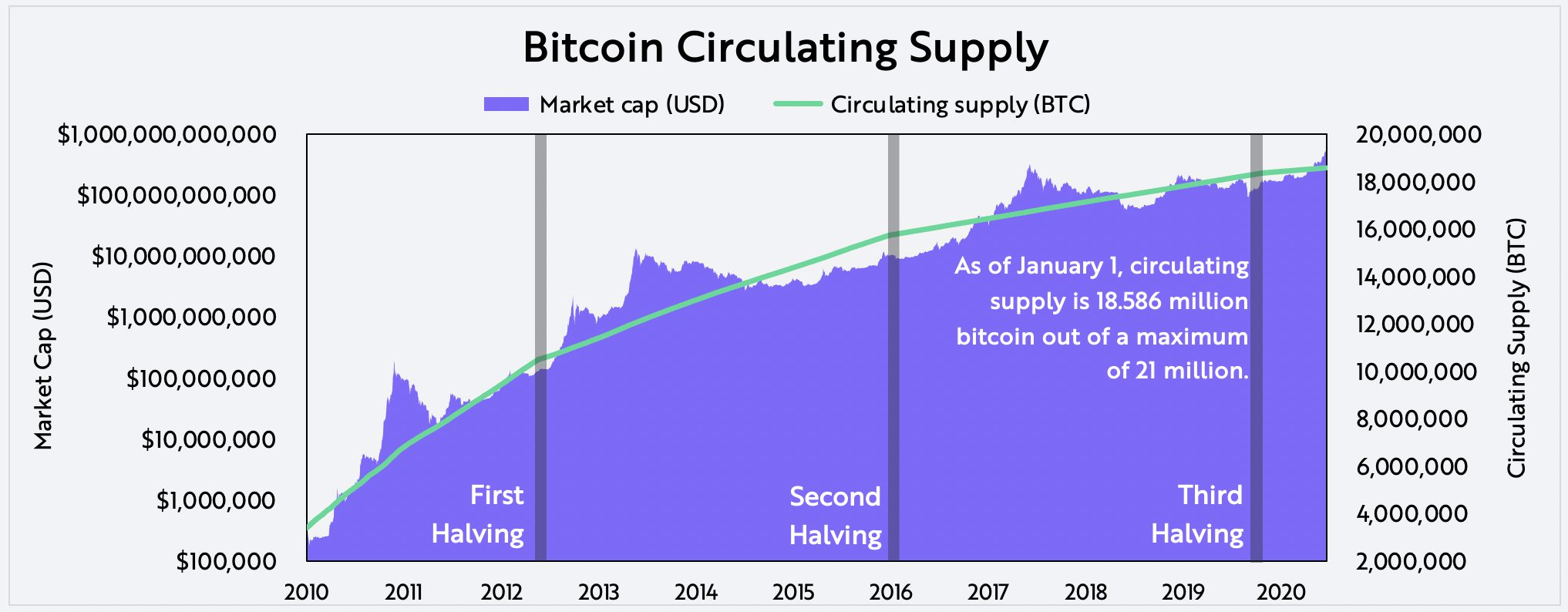 Evaluating Bitcoin_Circulating Supply on-chain