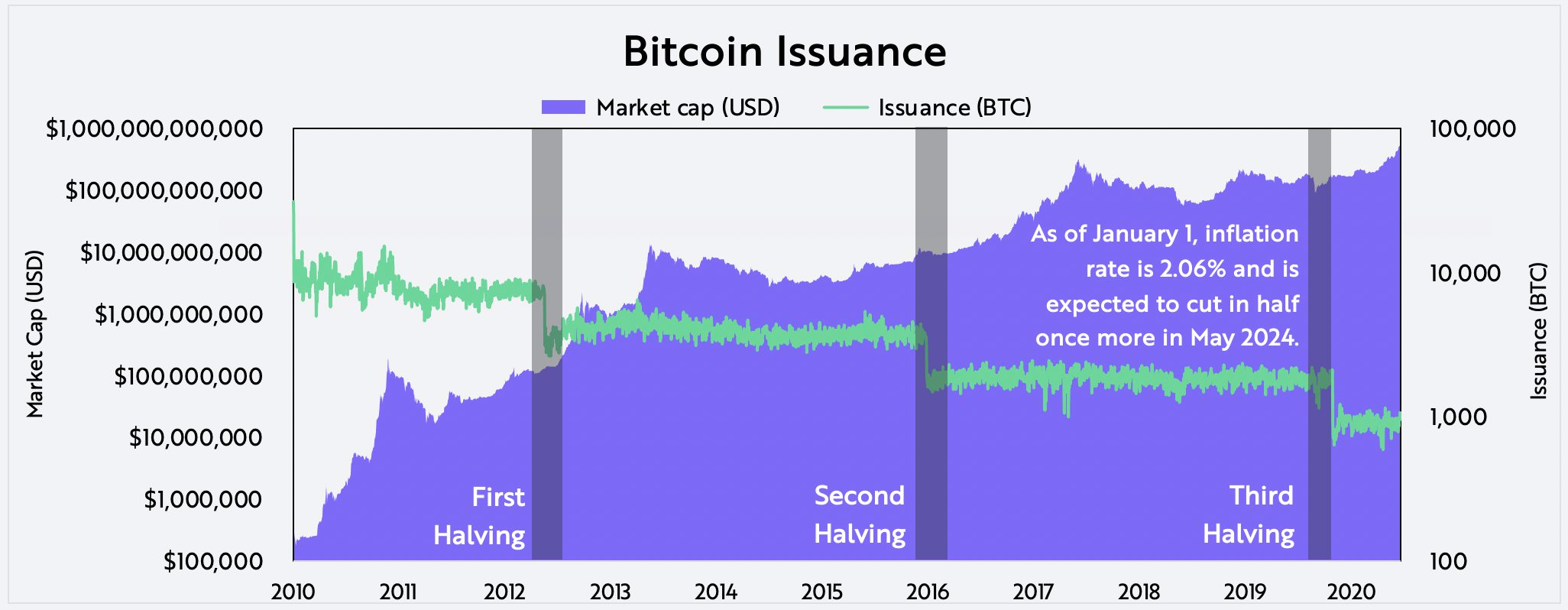 Evaluating Bitcoin Issuance on-chain data