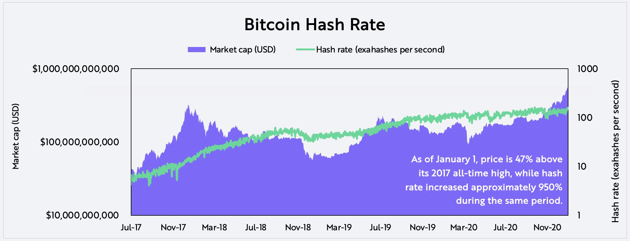 Evaluating Bitcoin Hash Rate on-chain data