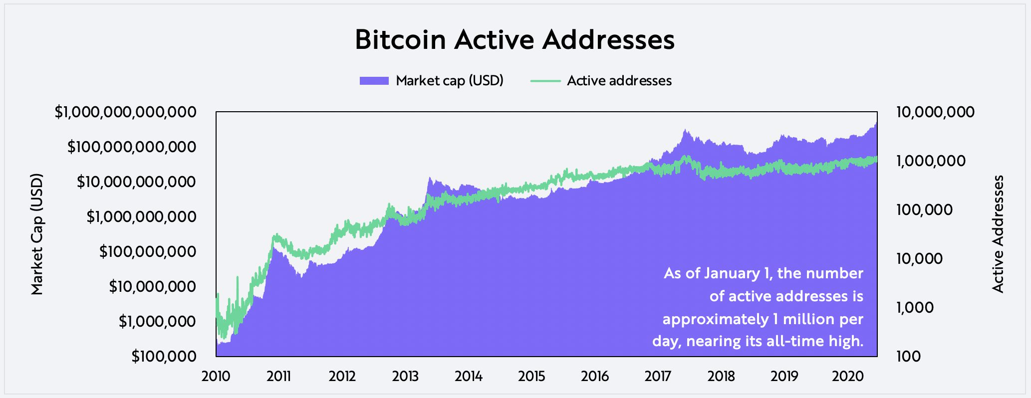 Evaluating Bitcoin Active Addresses on-chain data