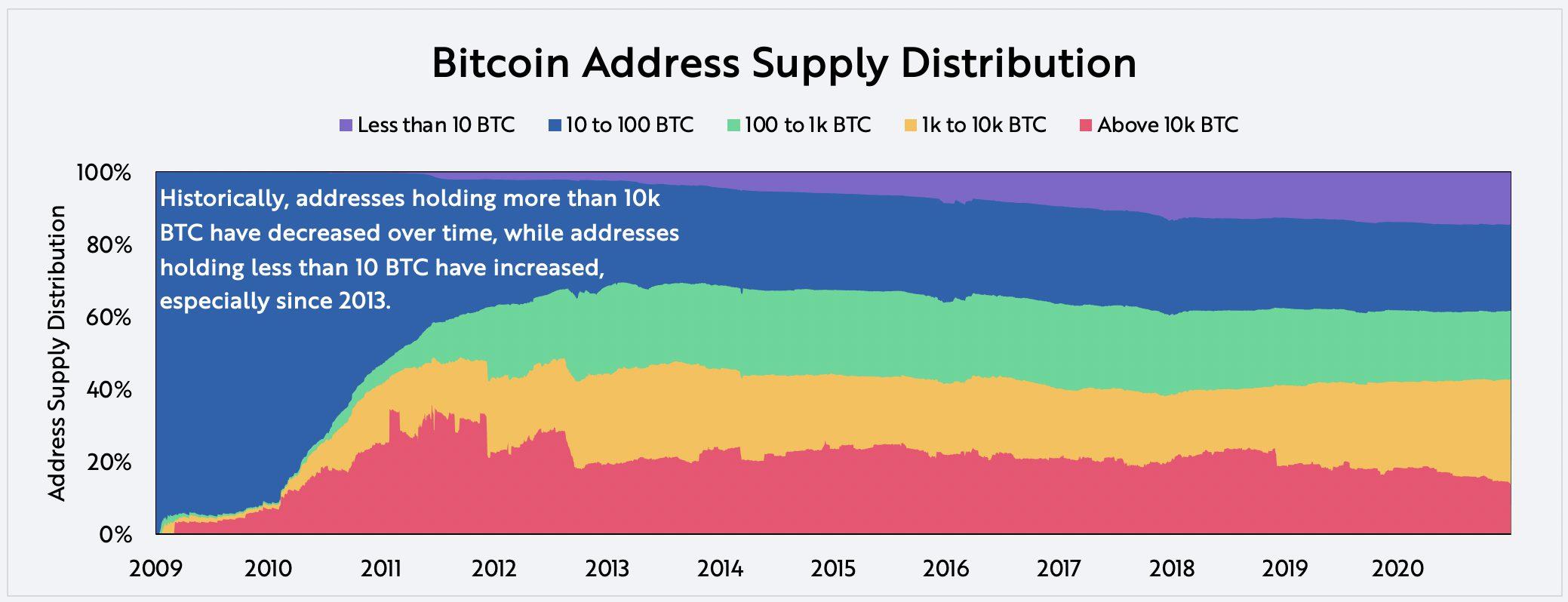On-Chain Data Bitcoin Address Supply Distribution