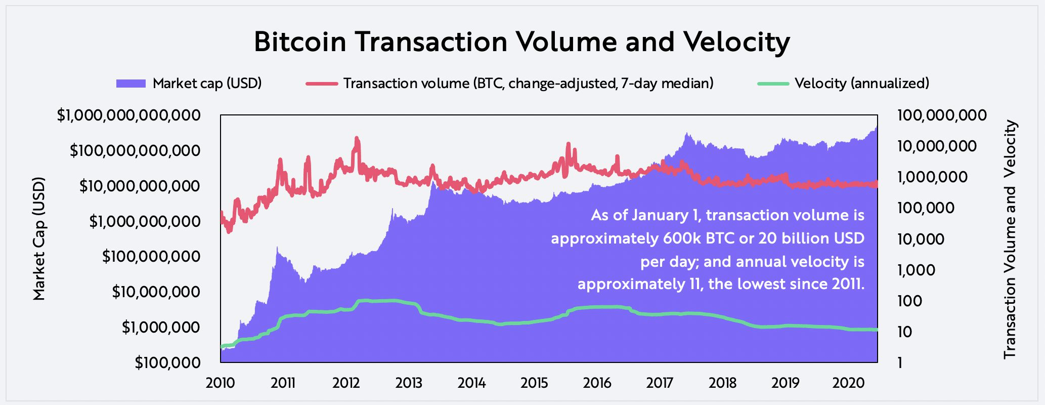 Evaluating Bitcoin Transaction Volume and Velocity on-chain data