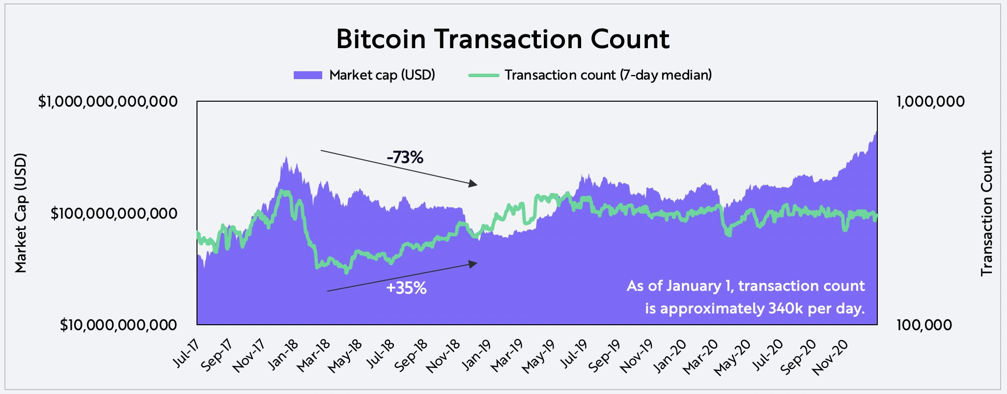 Evaluating Bitcoin Transaction Count on-chain data