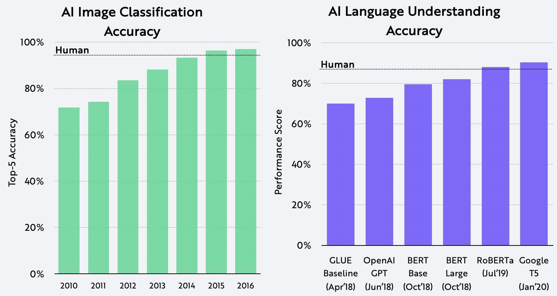 Transformers, AI, Image Classification, Language Understanding