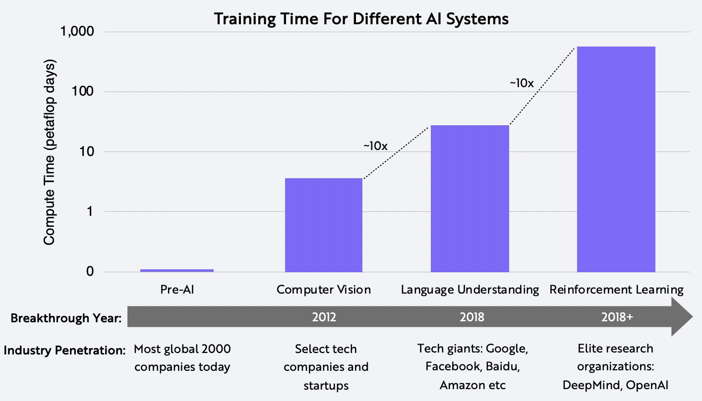 Transformers, AI, Training