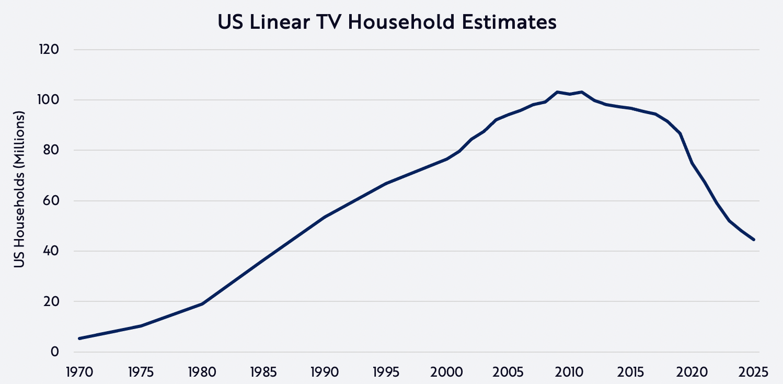 Linear TV Estimates, ARK Invest