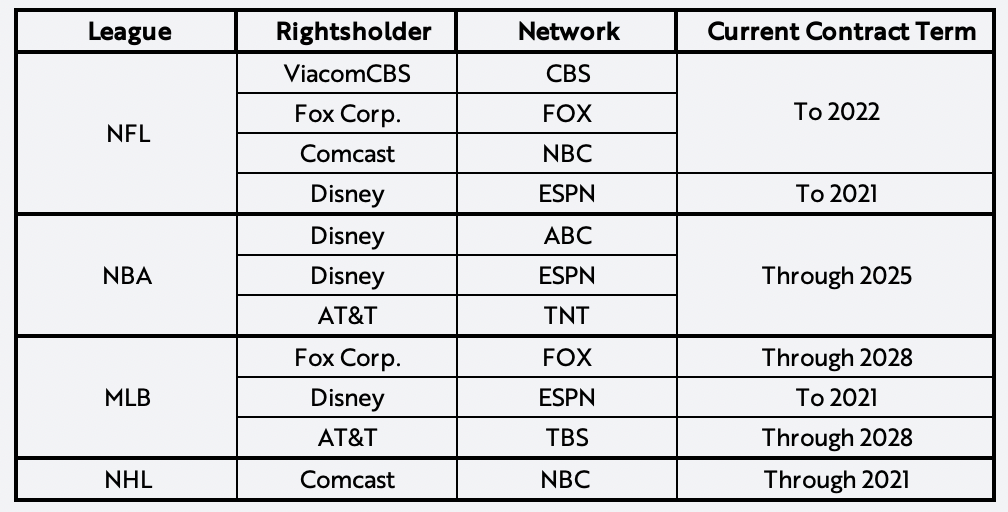 ARK Invest, Linear TV, Major Sports Contracts, NFL, NBA, MLB, NHL