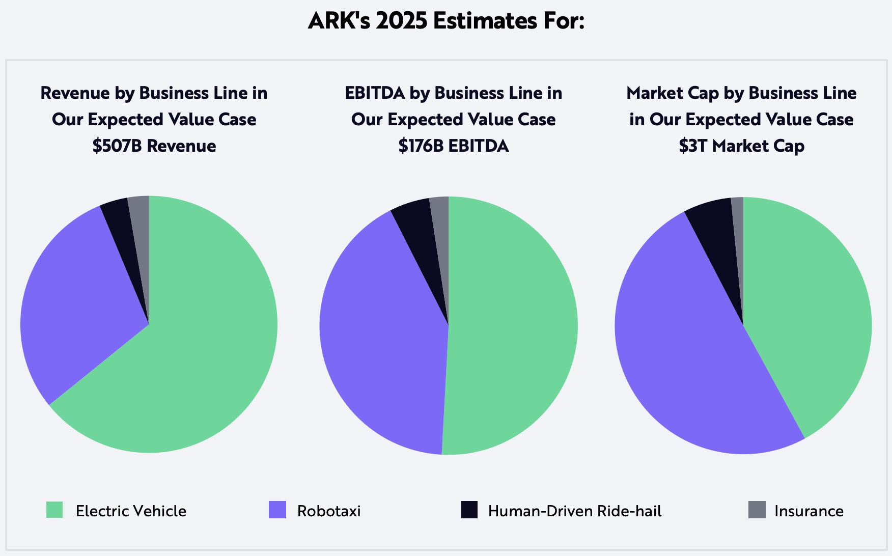 ARK Invest_Tesla Price Target Estimate for Revenue EBITA Market Cap 2025_Update