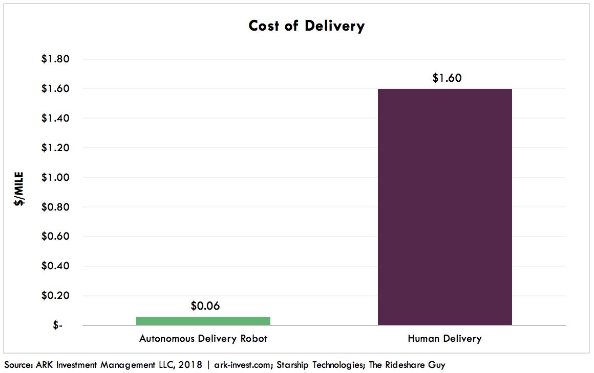 Autonomous Delivery Robots Graph 1