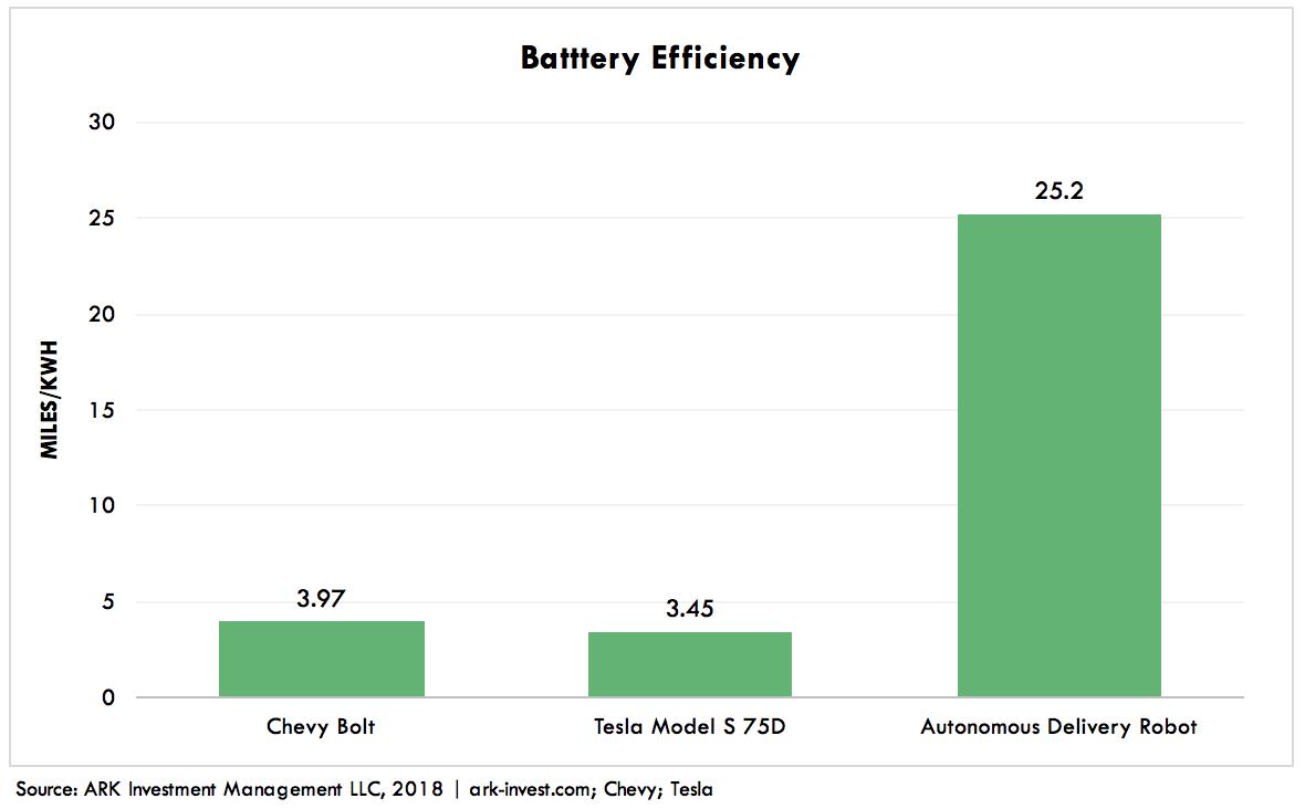 Autonomous Delivery Robots Graph 2