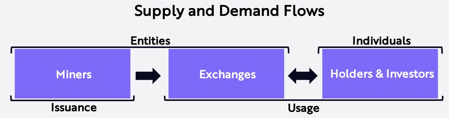 ARK Bitcoin Buyer Seller Supply Demand