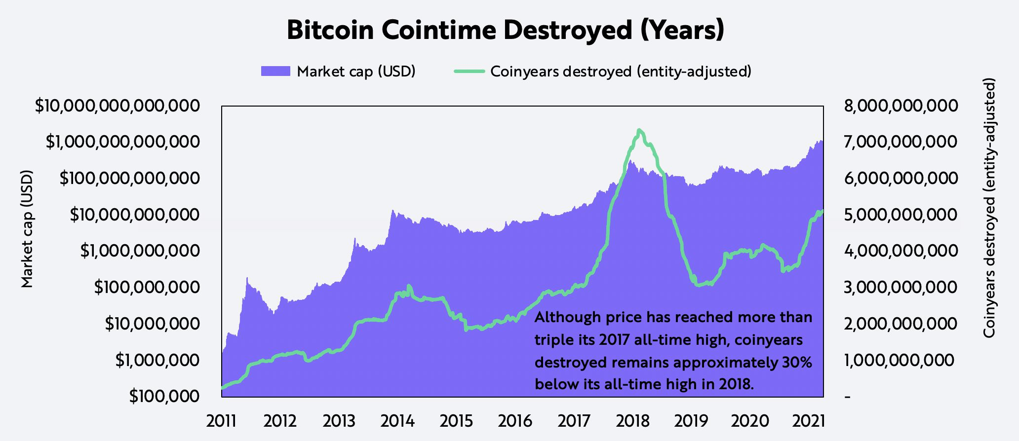 ARK Bitcoin Buyer Seller Cointime Destroyed