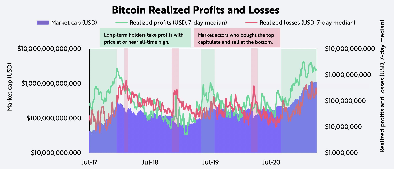 ARK Bitcoin Buyer Seller Profits Losses