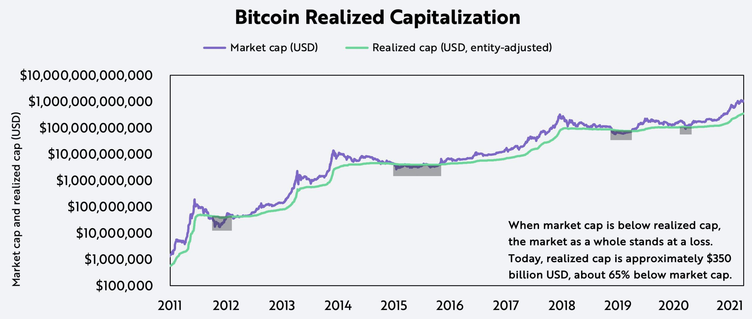 ARK Bitcoin Buyer and Seller Realized Cap