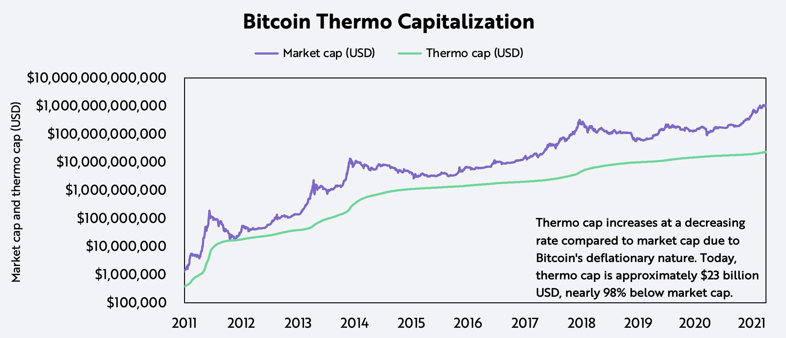 ARK Bitcoin Buyer and Seller Thermo Cap