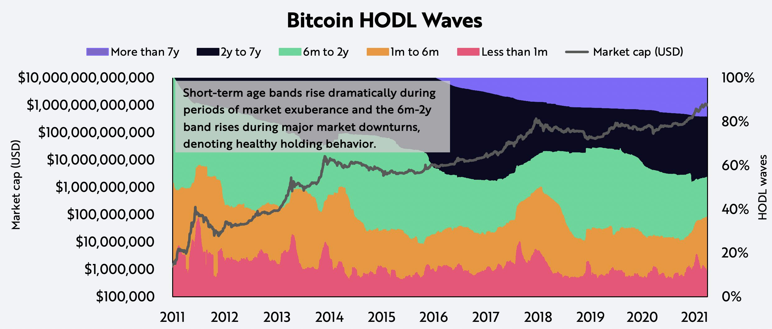ARK Bitcoin Buyer and Seller HODL Waves
