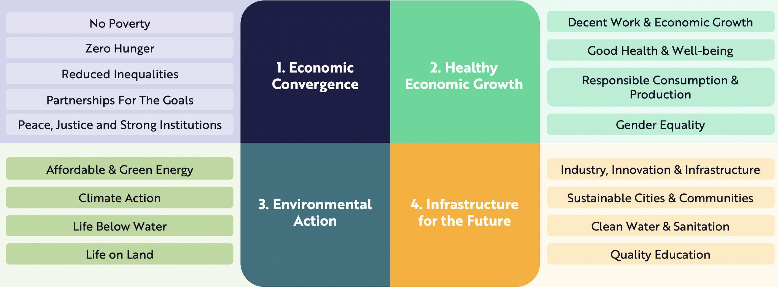 ARK Sustainable Impact Investing UN SDGs