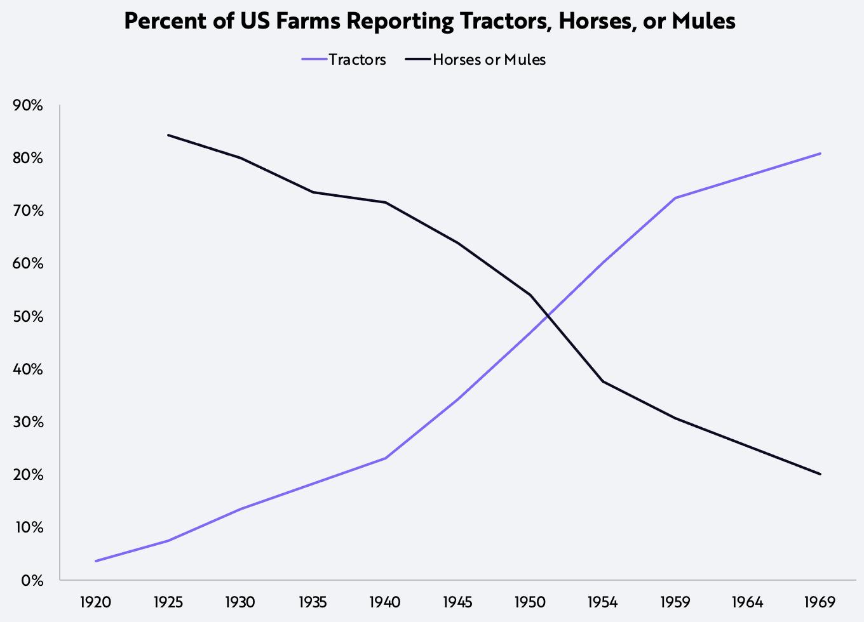 ARK Invest, Sam Korus, US Farms, Automation