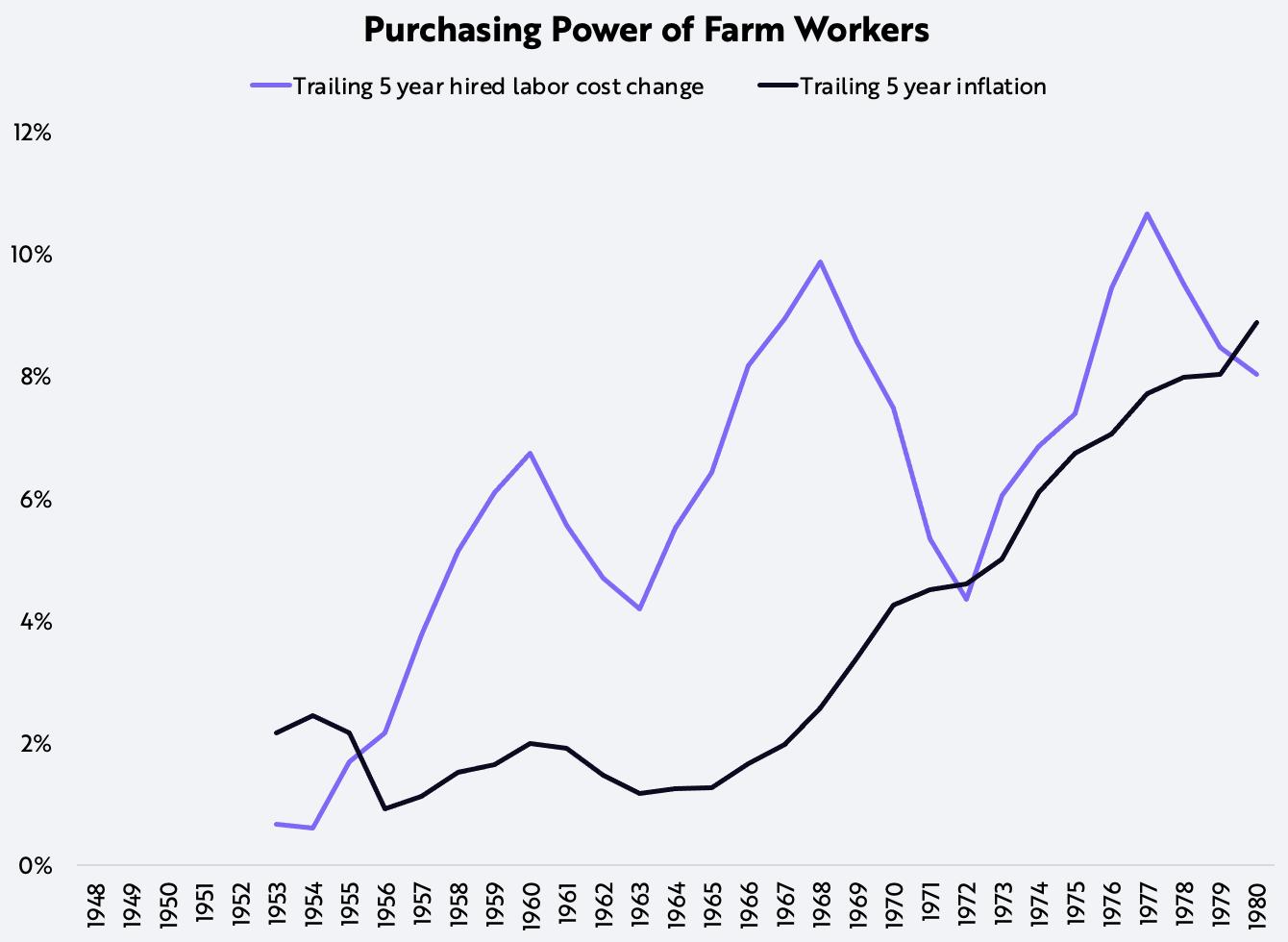 ARK Invest, Sam Korus, Farms, Purchasing Power, Automation
