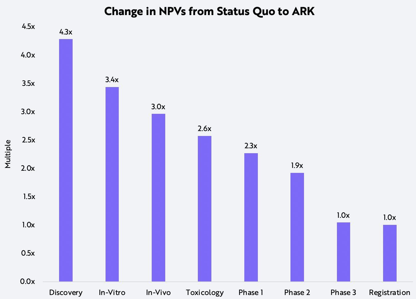 ARK Biopharmaceutical Technology AI NPVs