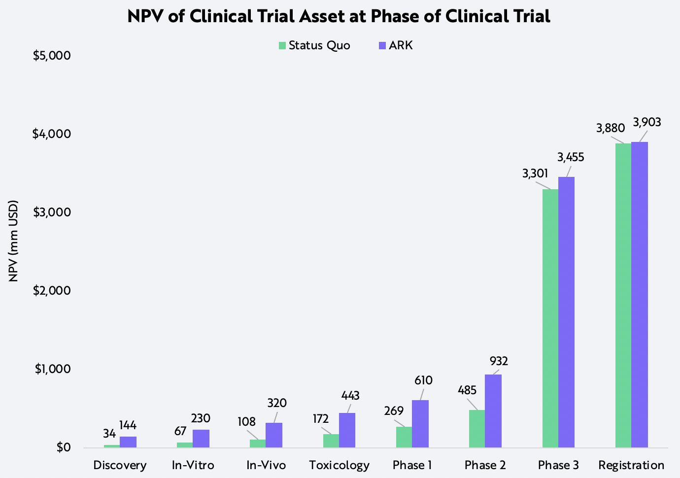 Biopharmaceutical Clinical Trials Technology