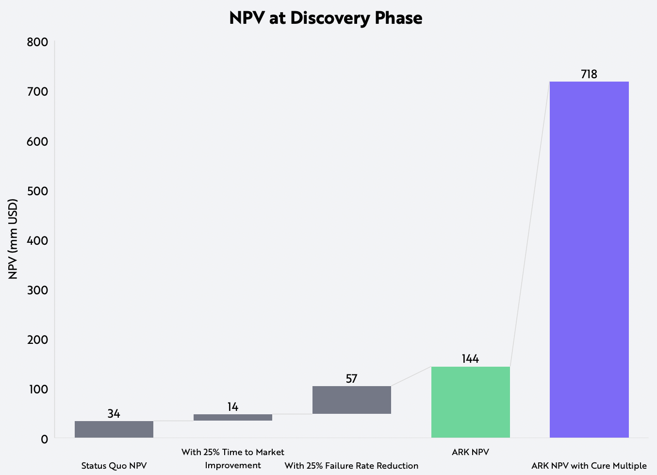 Biopharmaceutical Pipeline Technology NPV Discovery Phase