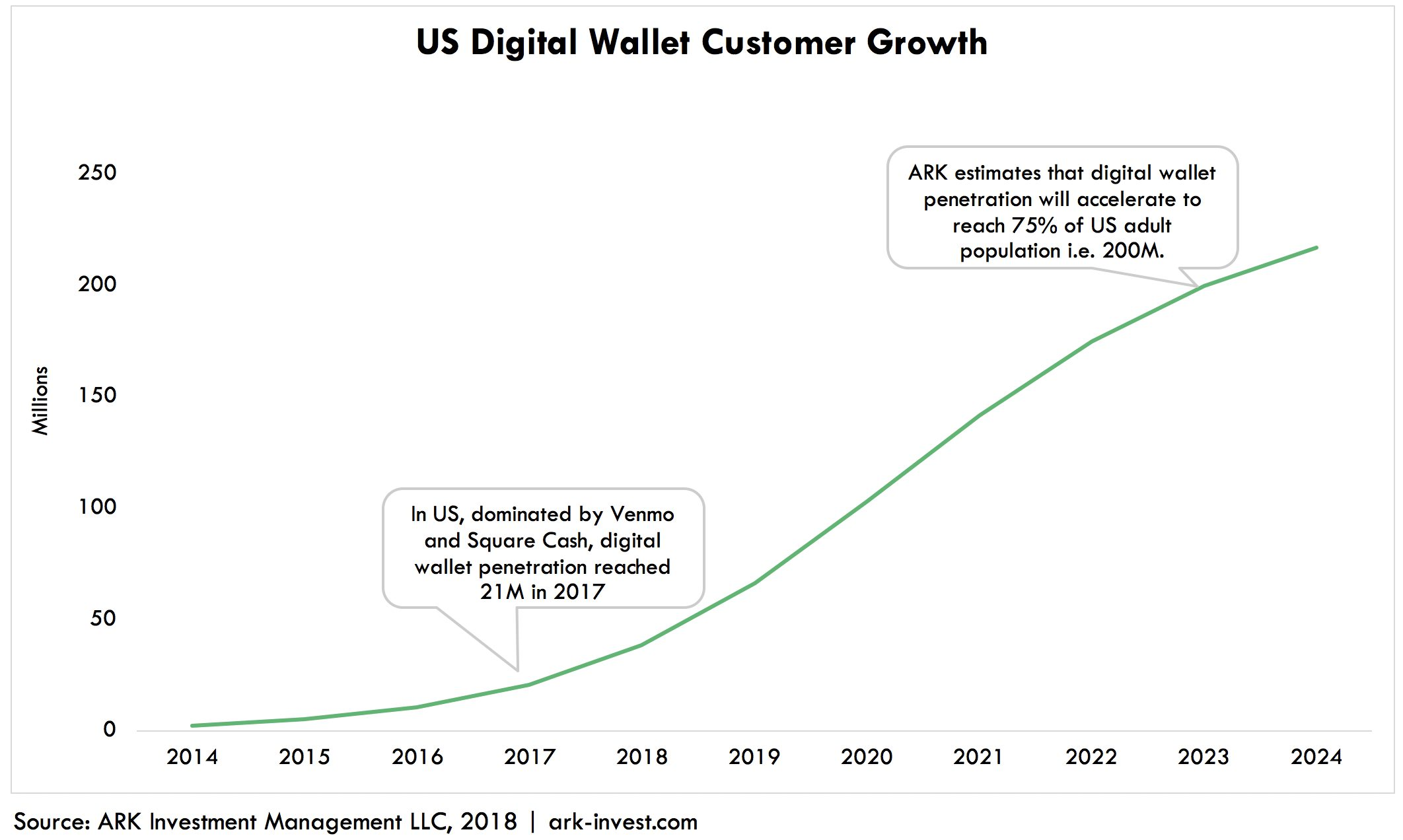 ARK Invest Digital Wallet Growth