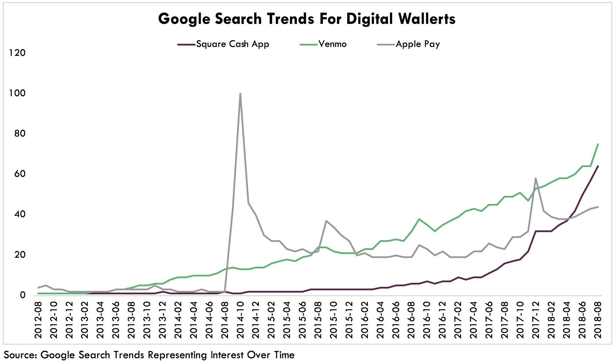 ARK Invest Google Search Trends for Digital Wallets