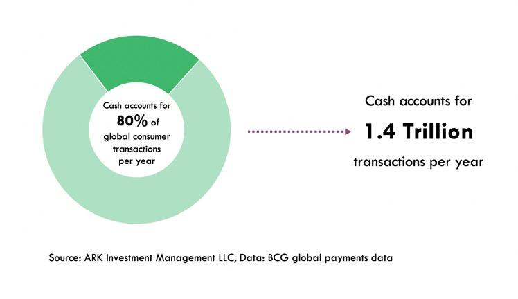 cash transactions, cash disruption, fintech, cash accounts