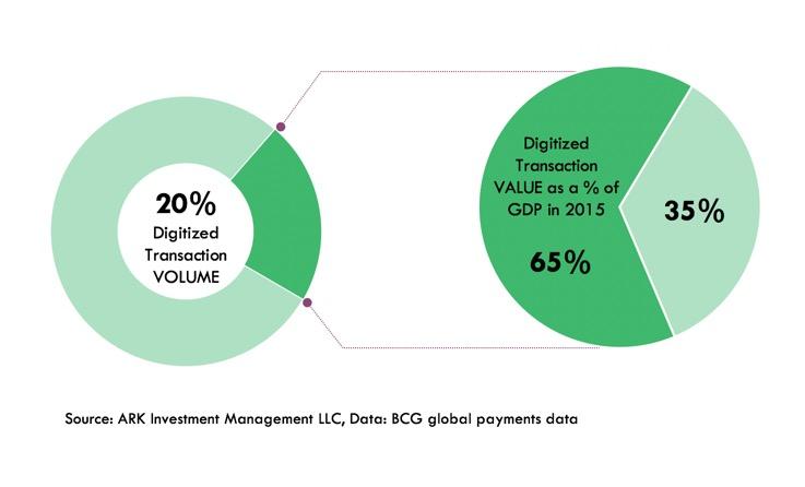 cash transactions, cash disruption, fintech, digitized transactions