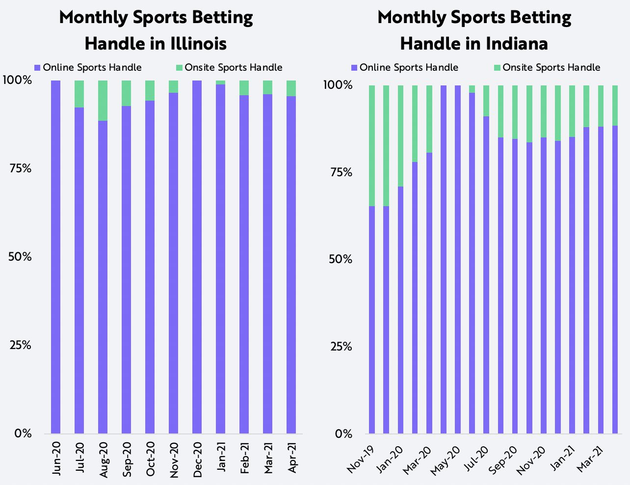 Online Sports Betting Illinois and Indiana