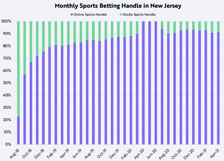 Online Sports Betting NJ