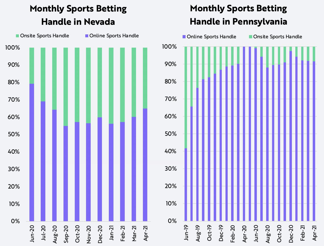 Online Sports Betting Nevada and PA