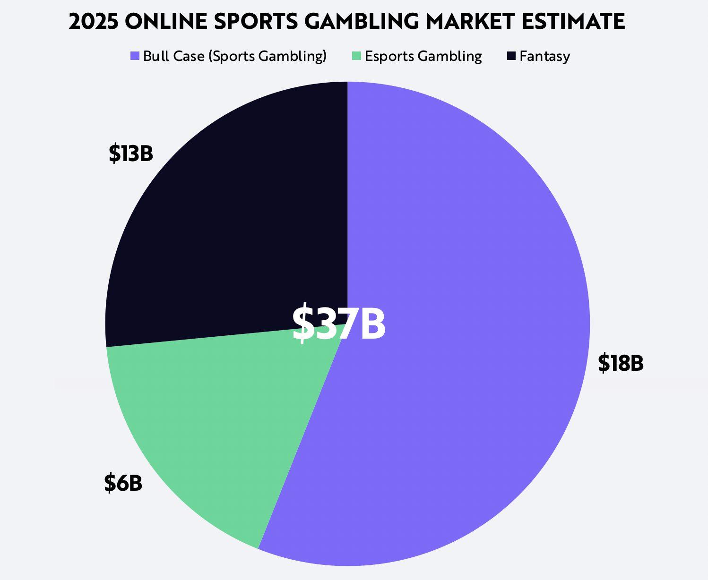 Sports Betting Opportunity Esports Fantasy