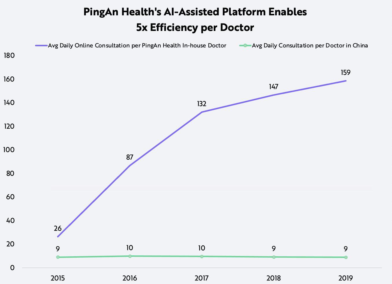 ARK China's Healthcare AI Assisted Platform PingAn Doctor