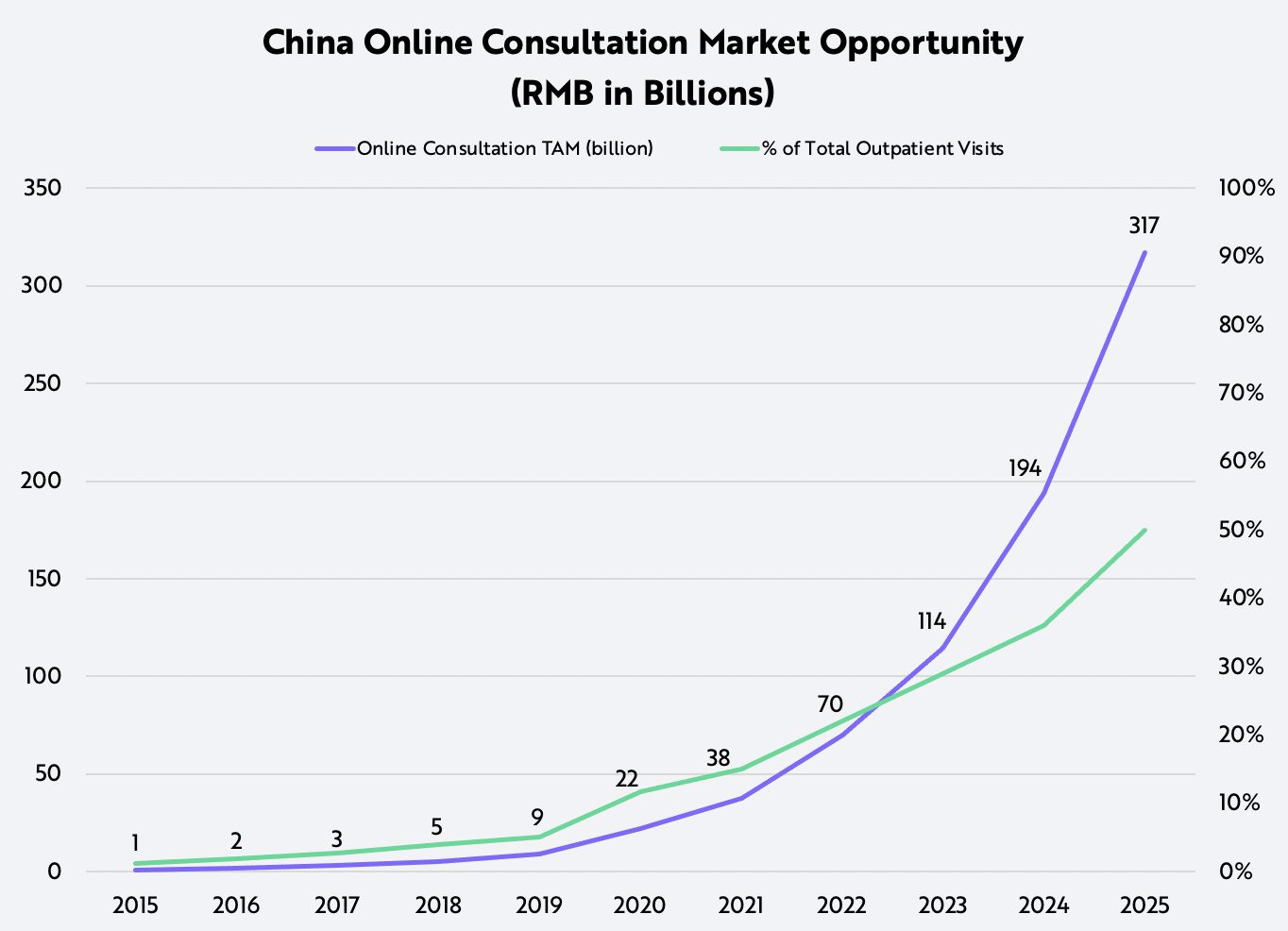 ARK China's Healthcare Online Consultation Opportunity