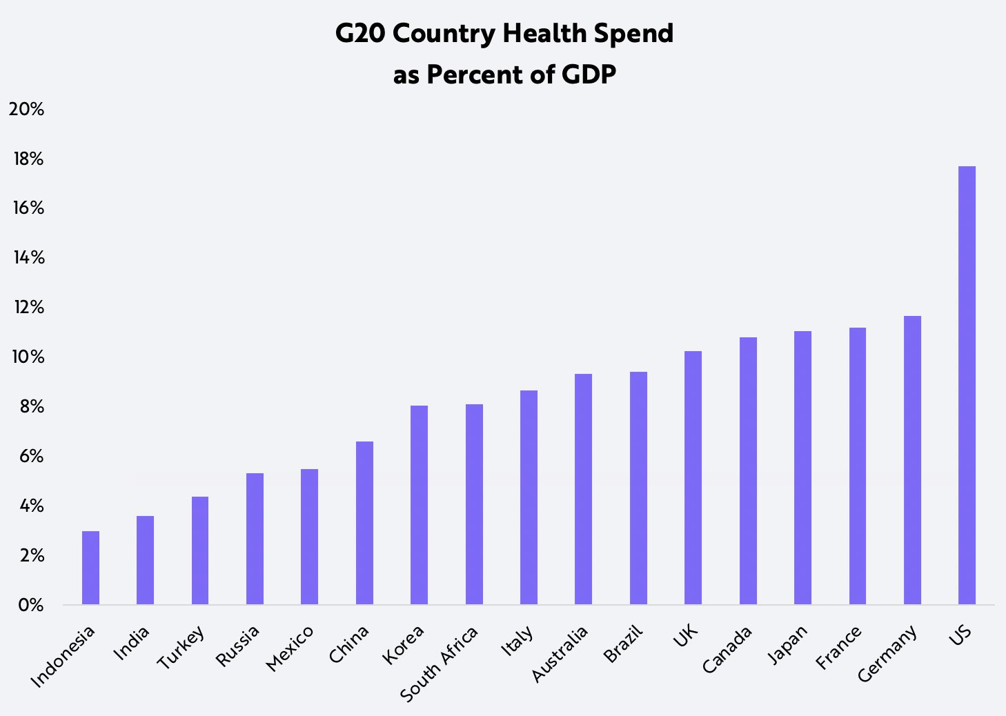 ARK China's Healthcare Country Spend GDP